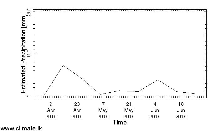 Dekadal-Rainfall-Yala-2016