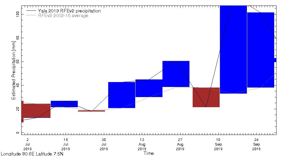 Average-Rainfall-Compared