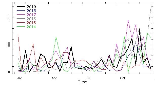 Rainfall-Yala-6Years
